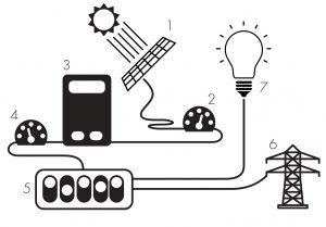solar energy grid